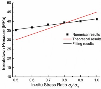 Breakdown pressures obtained from numerical modeling and  theoretical calculation based on Eq. (5) at different in-situ stress ratios