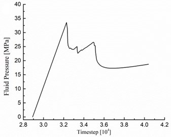 The fluid pressure history at the injection borehole under different injection rates:  a) R= 1.0×10-6 m3/s, b) R= 5.0×10-6 m3/s, c) R= 5.0×10-5 m3/s,  d) R= 1.0×10-4 m3/s, e) R= 5.0×10-4 m3/s, f) R= 1.0×10-3 m3/s