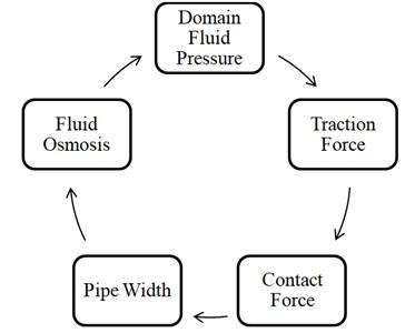 Flowchart of PFC mechanism of fluid-mechanical coupling
