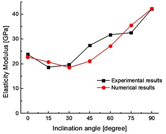 Comparison between the experimental and numerical results:  a) the elastic modulus, b) the uniaxial compressive strength
