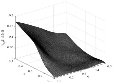 Damage interaction field of b1/2(1st,2nd)