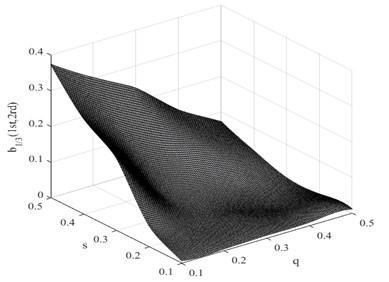Damage interaction field of b1/3(1st,2nd)