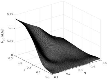 Damage interaction field of b1/3(1st,3nd)