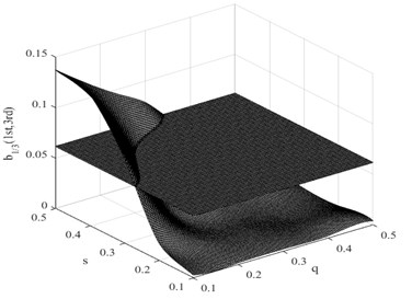Intersections between single ratio planes and damage interaction field of b1/3(1st,3rd)  for a fatigue crack in the first condition