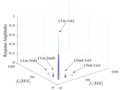 Comparison between bispectra using information from s= 0.35 q=0.1 and s=0.35 q=0.3