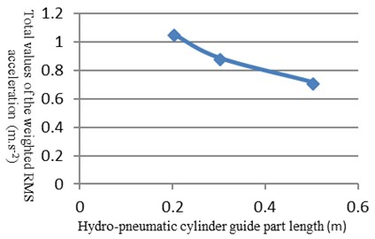 The total weighted acceleration RMS curve with the length of the cylinder guide