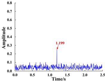 Response of bi-stable system based on large-parameter input signal