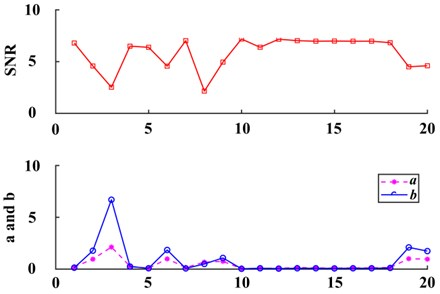 Results of system parameter optimization based on ant colony algorithm