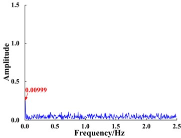 Results of applying the FIE-ASR method to the simulated signal