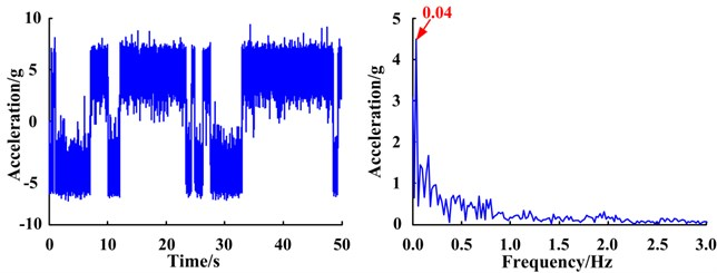 Waveforms and spectra of the bi-stable SR system responses  for different gear faults based on the FIE-ASR method