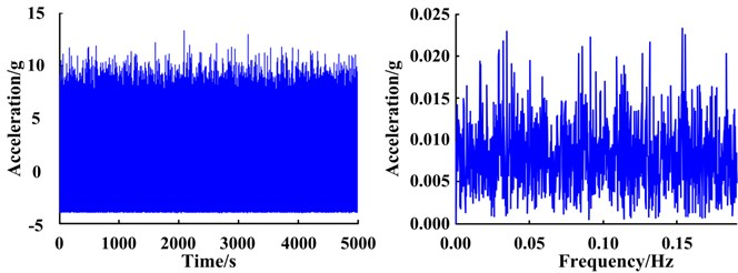 Signal enhancement using re-scaling frequency-adaptive stochastic resonance (RF-ASR) method