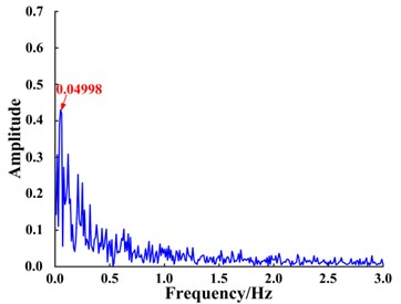Simulation signal spectrum  when parameter b is fixed