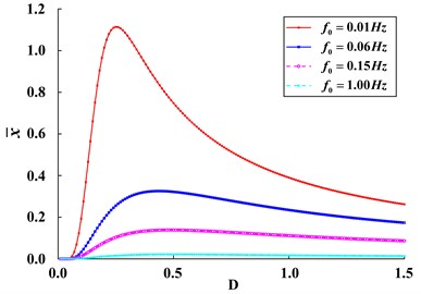 Variation of response amplitude x- of bi-stable SR system with  Gaussian random noise intensity D for different characteristic frequencies f0
