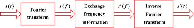 Flowchart of frequency information exchange (FIE) method