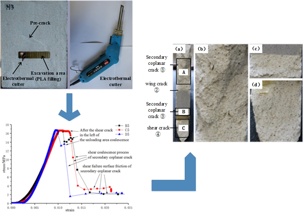 Experimental study on failure characteristics of jointed rock mass under staged unloading conditions