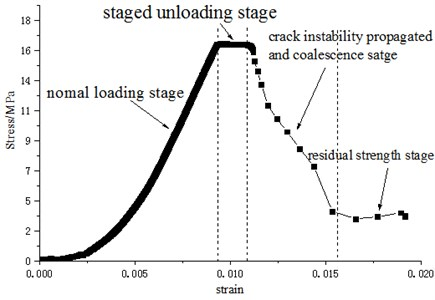 Stress-strain curve of specimen with inclined fissure under staged unloading