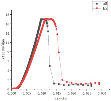 Stress and strain curves of horizontal and vertical fissure specimens through mode