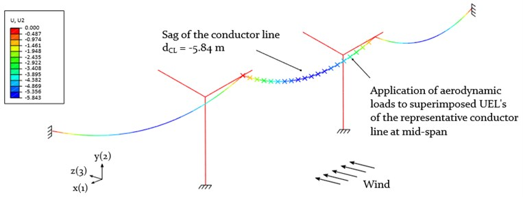 Maximum static deflection of the three-span-system with the  representative conductor line subjected to aerodynamic loads (contour plot: deflection U2)