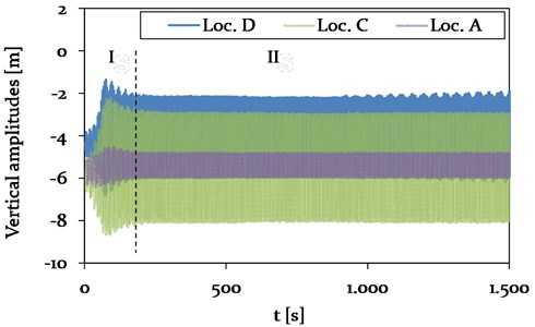 Model 1-Time history plot of vertical displacements at location A (Center, adjacent span),  location B (CAP, insulator string), C (Center, mid span) and D (1/4, mid span)  (see Fig. 4), representing different vibration conditions (phase I-II)