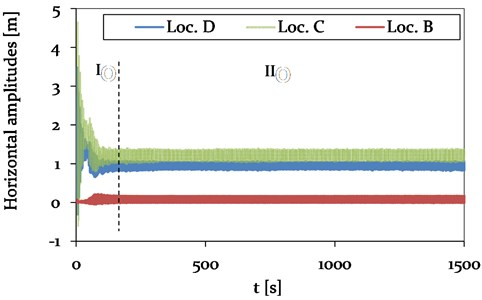 Model 1 - Time history plot of horizontal displacements at location A (Center, adjacent span), location B (CAP, insulator string), C (Center, mid span) and D (1/4, mid span) (see Fig. 4),  representing different vibration conditions (phase I-II)