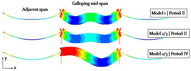 Comparison of the scaled galloping modes of Model 1 at steady state (phase II) and  Model 2 and 3 with a 3-loop (phase II) and a 2-loop galloping mode (phase IV)