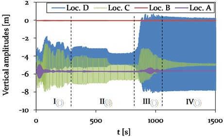 Model 2 – Time history plot of vertical displacements at location A (Center, adjacent span), location B (CAP, pylon), C (Center, mid span) and D (1/4, mid span) (see Fig. 4),  representing different vibration conditions (phase I-IV)