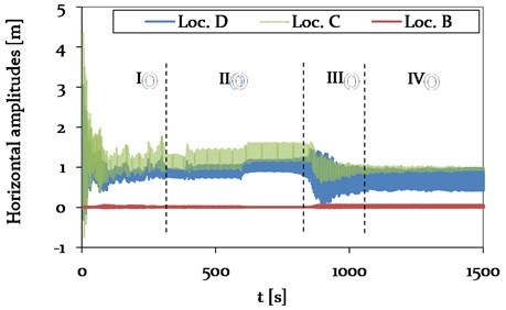 Model 2 – Time history plot of horizontal displacements at location B (CAP, pylon), C (Center, mid span) and D (1/4, mid span) (see Fig. 4), representing different vibration conditions (phase I-IV)