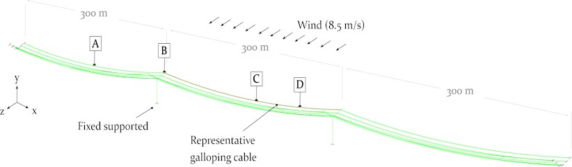 Representative double 400 kV three-span system of 3×300 m with a representative center-span-cable exposed to aerodynamic forces | Displacements due to galloping are analysed at the center (1/2) of an adjacent cable [A], at the cable attachment point (CAP) of the power pylon [B], at the center (1/2) of the galloping cable [C] and at a quarter (1/4) of the galloping cable [D]