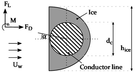 Schematic conduct or line with a D-shaped ice accretion and the resulting  aerodynamic loads (FL, FD and M) due to wind loading with the velocity UW [35]