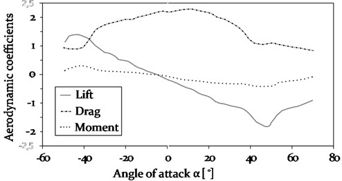 Aerodynamic coefficients for lift CL, drag CD and moment CM as a function of the angle of attack α, specifically determined for an iced conductor line with a characteristic D-shape [22]