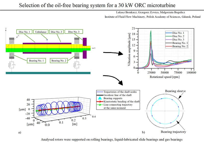 Selection of the oil-free bearing system for a 30kW ORC microturbine