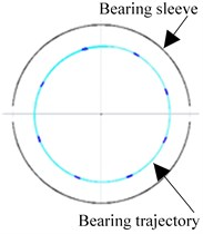 a) Vibrations of the shaft nodes at a speed of 40,000 rpm, b) vibration trajectories  of the journal of bearing No. 1 shown in relation to the radial clearance