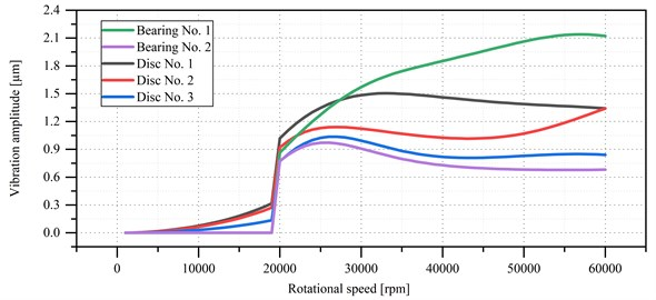 Zero-to-peak vibration amplitude vs. rotational speed of the microturbine's rotor supported by aerodynamic bearings with adiameter of 40 mm, a width of 40 mm and a radial clearance of 30 μm