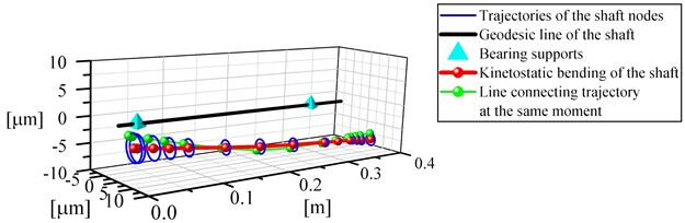a) Vibrations of the nodes of the shaft supported by aerodynamic bearings  at a rotational speed of 57,000 rpm, b) vibration trajectories of the journal of bearing No. 1  shown in relation to the radial clearance at the same rotational speed