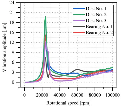 a) Vibration amplitude vs. rotational speed of the microturbine's rotor supported  by rolling bearings, b) power spectral density of disc No. 1 in X direction (horizontal)