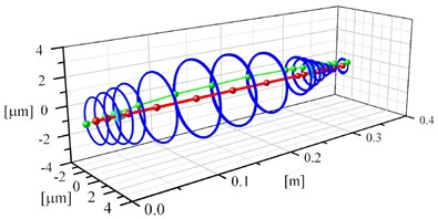 Vibrations of the nodes of the shaft supported by rolling bearings with a diameter of 30 mm  and a length of 9 mm for the following rotational speeds: a) 25,000 rpm, b) 40,000 rpm