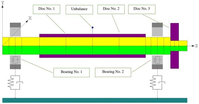 FEM model of the turbine generator with hydrodynamic bearings