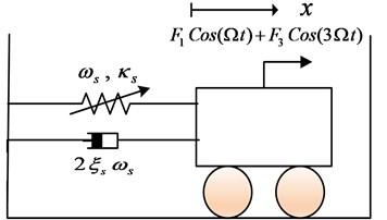 Schematic graph of the nonlinear oscillator undergone bi-frequency harmonic force