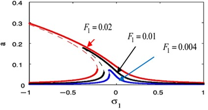 Effect of different values the external excitation force  F1 at F3= 0 of the unabsorbed system when b= 0