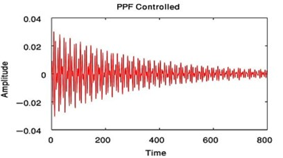 Time estimation of the main system when F1=0.01, F3= 0 or when F1= 0, F3= 0.01  with PPF controlled only