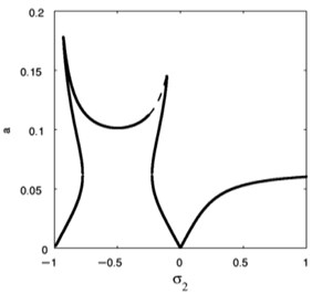 The effectiveness of nonlinear integral positive position