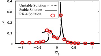FRC and numerical solutions at F1= 0.01, F3= 0