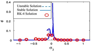 FRC and numerical solutions F1= 0, F3= 0.01