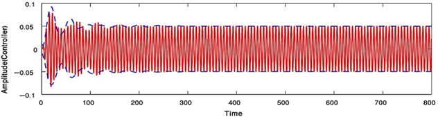 Time response where () analytic solution () numerical solution at F1= 0.01, F3= 0 with the primary resonance case Ω=ωs, ωN=ωs or at F1= 0, F3= 0.01  with the super harmonic resonance case (Ω=ωs/3, ωN=ωs)