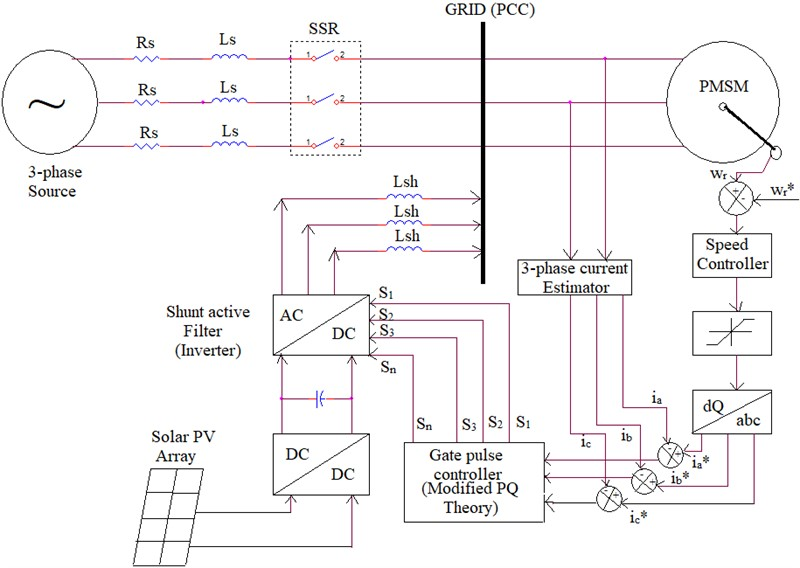 Design and implementation of solar power fed permanent magnet synchronous motor with improved DC-DC converter and power quality improvement using shunt active filter for reducing vibration in drive for industrial applications