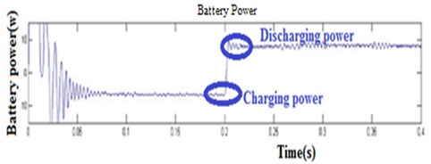Simulation results of the battery