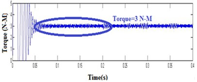 Simulation result of permanent magnet synchronous motor