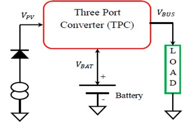 Block diagram of TPC  with single-stage conversion