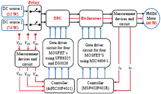 Experimental illustration for TPC and B4-Inverter fed PMSM motor drive