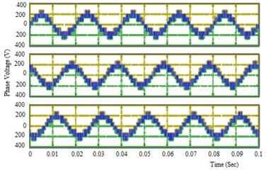 Output Voltage waveform with filter